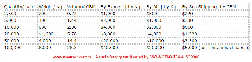 ship socks cost comparison